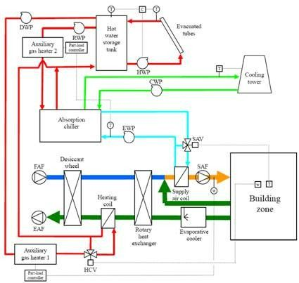 Pin By Adrian French On Thermal Air Conditioning System