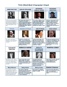 characters in the crucible A list of all the characters in the crucible the the crucible characters covered include: john proctor, abigail williams, reverend john hale, elizabeth proctor.