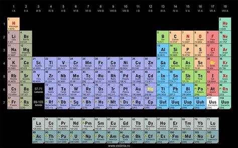 Clickable Periodic Table of the Elements - entomology of names - new periodic table with charges for groups