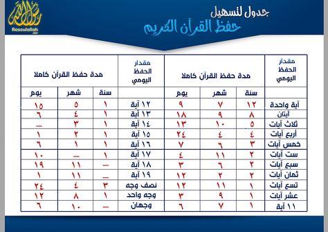 جدول لتسهيل حفظ القرآن الكريم Islamic Messages Islamic Quotes Quotes