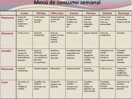 Dieta semanal sin harinas argentina