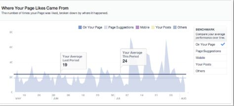 How to Use the New Facebook Insights : Social Media Examiner