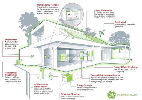 A Building Energy Management System Bems Is An Integrated System Of Software Hardware Energy Efficient House Plans Zero Energy House Energy Efficient Homes