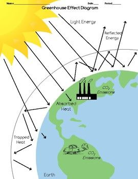 Draw the Greenhouse Effect: Interactive Reading, Analysis