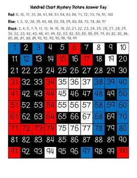 Students Can Strengthen Their Number Identification And Counting Skills While Finding And Coloring Numbers To Hundreds Chart Mystery Pictures Independence Day