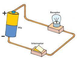 Resultado De Imagen Para Circuito Electrico Actividades Circuito Eléctrico Actividades Cartones De Huevos