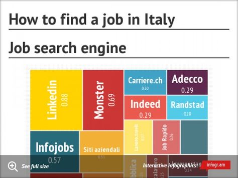 Chart How To Find A Job In Italy Search Engine