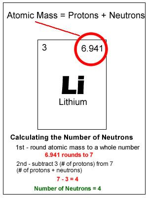 Atomic Number (proton number) the number of protons found in the - new periodic table with atomic mass and isotopes