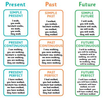 Verb tenses explained for primary-school parents   Present past and future tenses explained   TheSchoolRun