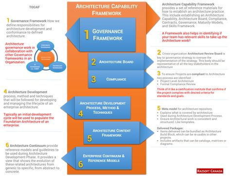 Business Architecture RUP Style, Rational Unified Process Business - new blueprint architecture enterprise