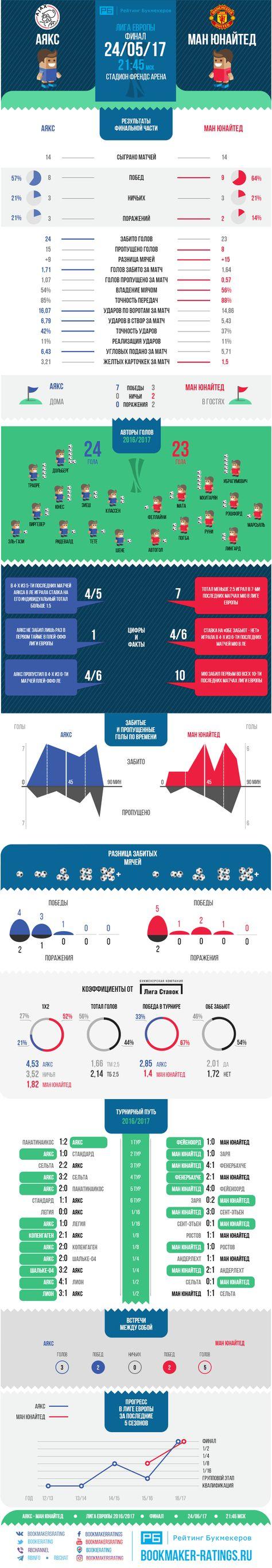 Статистика для матча Аякс  Манчестер Юнайтед от Рейтинга Букмекеров