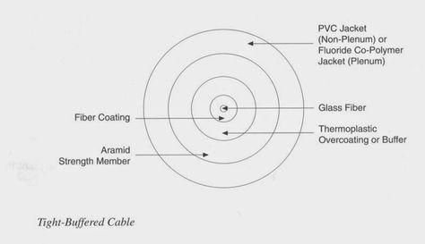 Telecommunicationsdemystified Optical Fiber Cable Fiber Optic