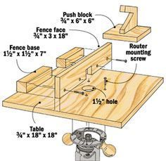 Portable Router Table By Homemade Construction Project Detailed In A Set Of Plans Intended To Be Constructed From Either Plywood