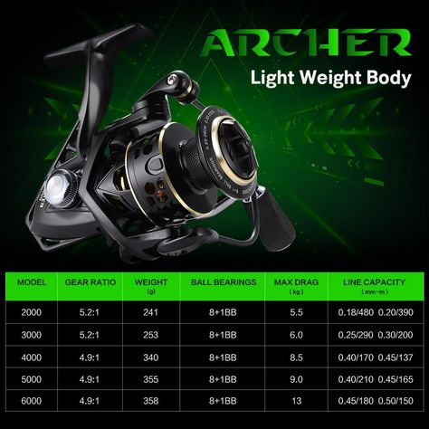 SeaKnight PUCK ARCHER Spinning Reel 4.9:1 5.2:1 Fishing Reel 13KG Max Drag Power Spinning Wheel Long Casting Fishing 2000-6000 ,ARCHER Product Specification: Position:Lake Position:River Position:Reservoir Pond Position:stream Fishing Method:Spinning Fishing Reels Type:Pre-Loading Spinning Wheel Baits Type:Fake Bait Gear Ratio:5.2 to 1 Model-PUCK:2000/3000/4000/5000 Model-ARCHER:2000/3000/4000/5000/6000 Gear Ratio:4.9 to 1/5.2 to 1 Ball Bearings-PUCK:9+1BB Ball Bearings-ARCHER:8+1BB Max Drag(200