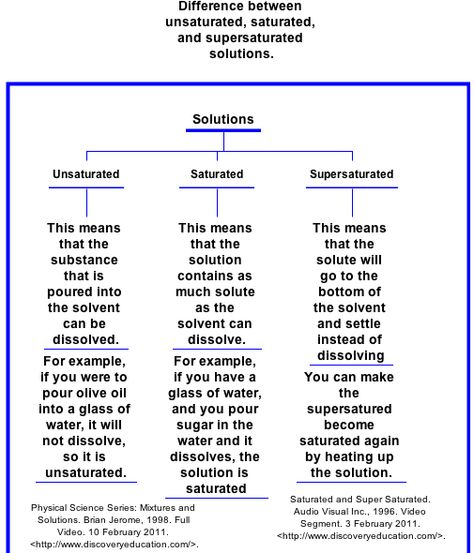 Difference between Saturated, Supersaturated, and ...