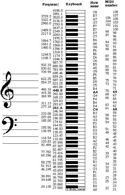 Note Names Midi Numbers And Frequencies Are Related Here In Tables And Via An Application That Converts Them Th In 2020 Piano Music Lessons Music Chords Music Theory