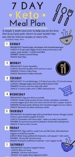 Keto Meal Plan Ketogenic Diet Free 7 Day Plan Sample Meal Plan We Also Have A Keto Meal Plan App Check It Week Meal Plan Meal Planning App Keto Meal Plan