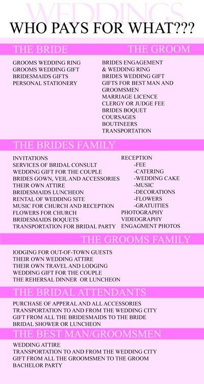Printable  BrideS Packing List  Planners Organizations And Wedding
