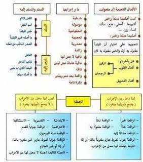 معلقات قواعد اللغة العربية موارد المعلم Skola