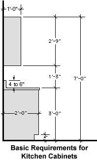 Basic Kitchen Dimensions