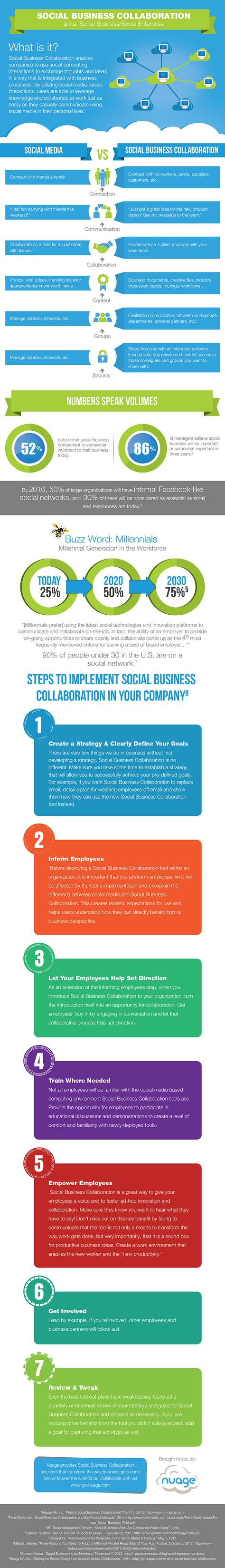 """The Role of """"Social"""" in Business [Infographic]"""