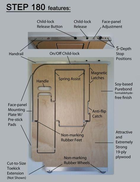 Toe Kick Depth : depth, Stools, Contractor, Professional, Construction, Remodeling, Forum