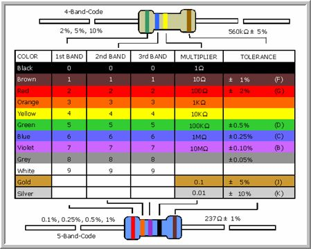 resistor reference chart - Google Search × electronics Pinterest - resistor color code chart
