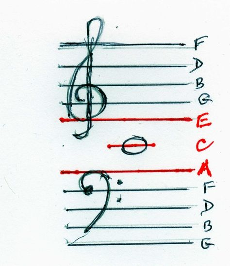 """""""Ace in the hole"""" - Making a connection between the Treble and Bass Clef"""