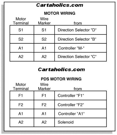 wiring color codes for dc circuits | wiring on ezgo golf cart, Wiring diagram
