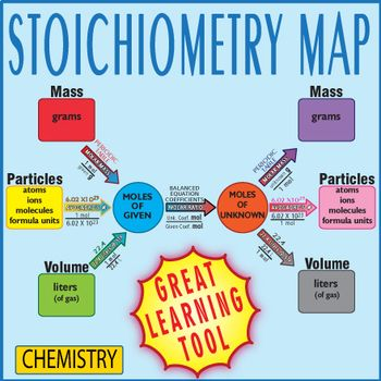 Over the years I've found this map along with complimentary worksheets are the BEST way for students to master 1, 2, and 3 step stoichiometry problems. The map will help with a variety of stoichiometry problems such as mass to mass, mole to mole, volume to volume, molecules to molecules, and any combination of units they might see in this unit.