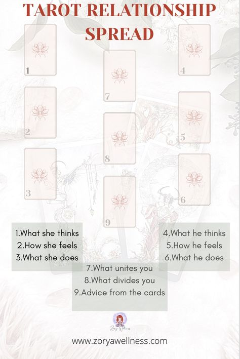 USE THIS TAROT CARDS SPREAD FOR A COMPLETE IN DEPTH PICTURE OF A RELATIONSHIP. #tarot #tarotcards #tarotspread