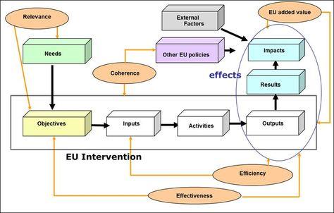 Figure 5 Stufflebeamu0027s CIPP diagram flow chartRegular - program evaluation