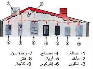 مكونات شبكة التمديدات الكهربائية المنزلية Electrical Installation Installation Holiday Decor