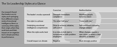 The 6 Leadership Styles at a Glance