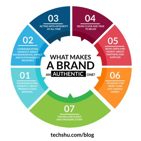 6 Ways World's Best Brands Are Acting Like Humans | Digital Marketing Agency India