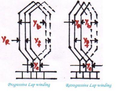 Armature winding in dc machine, armature winding machine, armature