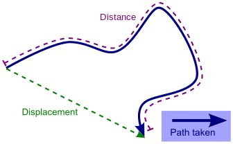 Displacement (vector) - Wikipedia, the free encyclopedia  : Very Important - the distance travelled is not necessarily the same as the displacement vector!