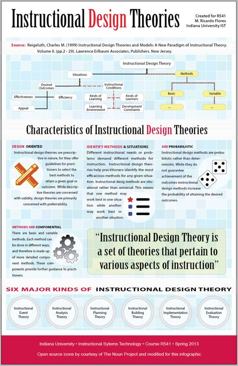 First post in a long time! – Instructional Design Theories Infographic