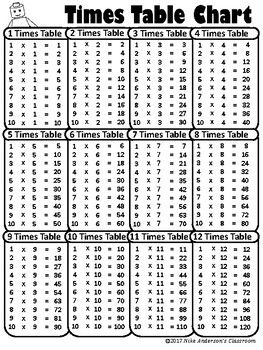Free Printable Multiplication Times Table Charts