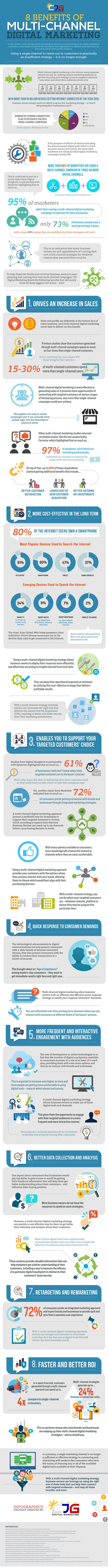 8 Benefits of Multi-Channel Digital Marketing [Infographic]