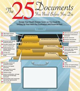 25 documents you need before you die. Pin now, organize soon.