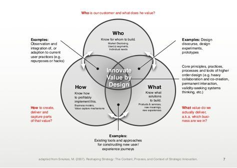 Developing Customer Value Proposition In 2020 Design Thinking