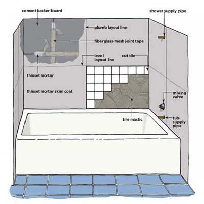 How to Tile Around a Tub | Wall tiles, Bathtubs and Illustrations
