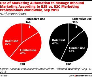 Automation, Integration of Inbound Marketing Still Limited - eMarketer