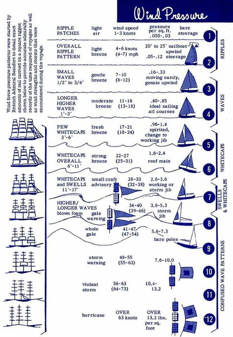 The Beaufort Scale is a measure of wind pressure and sea