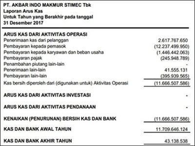 Contoh Laporan Keuangan Lengkap 15 Jenis Perusahaan Laporan Keuangan Laporan Arus Kas Keuangan