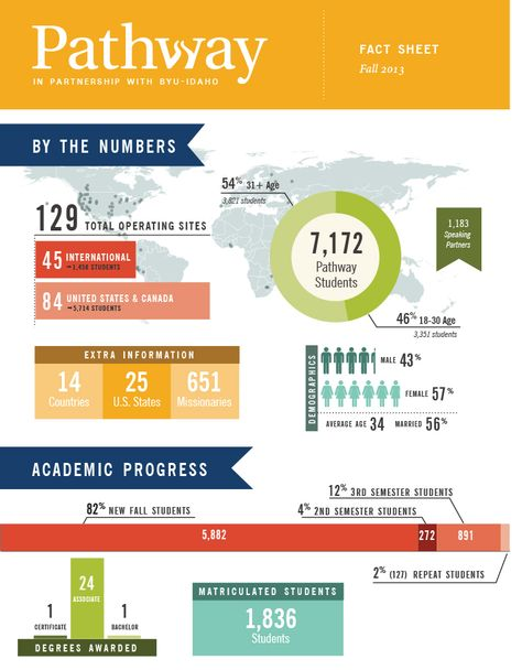 Pathway Fall 2013 Fact Sheet