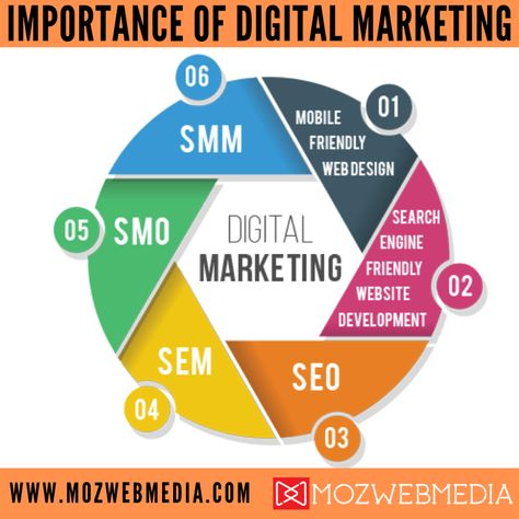 How to Choose the Right Digital Marketing Agency?