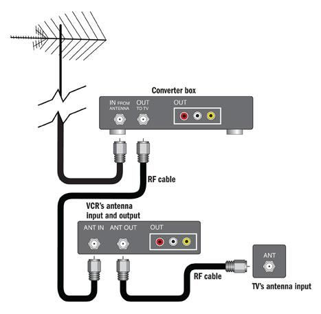 Electrical Wiring Digital Tv Wiring Diagram 94 Diagrams Electrical Antenna Ins Digital Tv Wiring Diagram 9 Digital Tv Computer Basics Home Theater Wiring