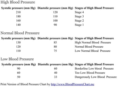 Blood Pressure Chartcan also see the average for your age - blood pressure chart
